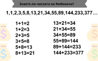 Стратегия за залагане: Числата на Фибоначи